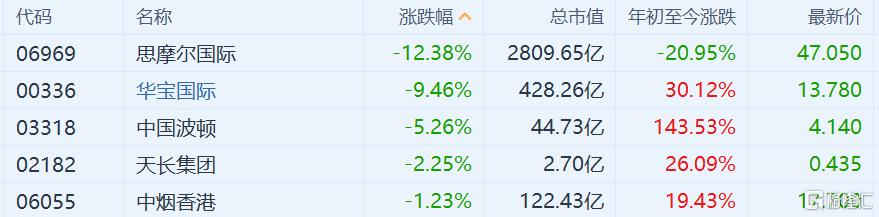 电子烟概念股集体跳水 思摩尔国际跌超12%
