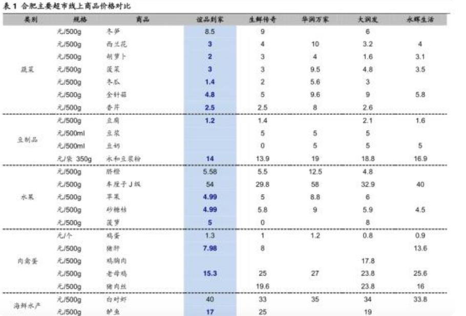 图:合肥主要超市线上商品价格对比(数据来源:海通证券)