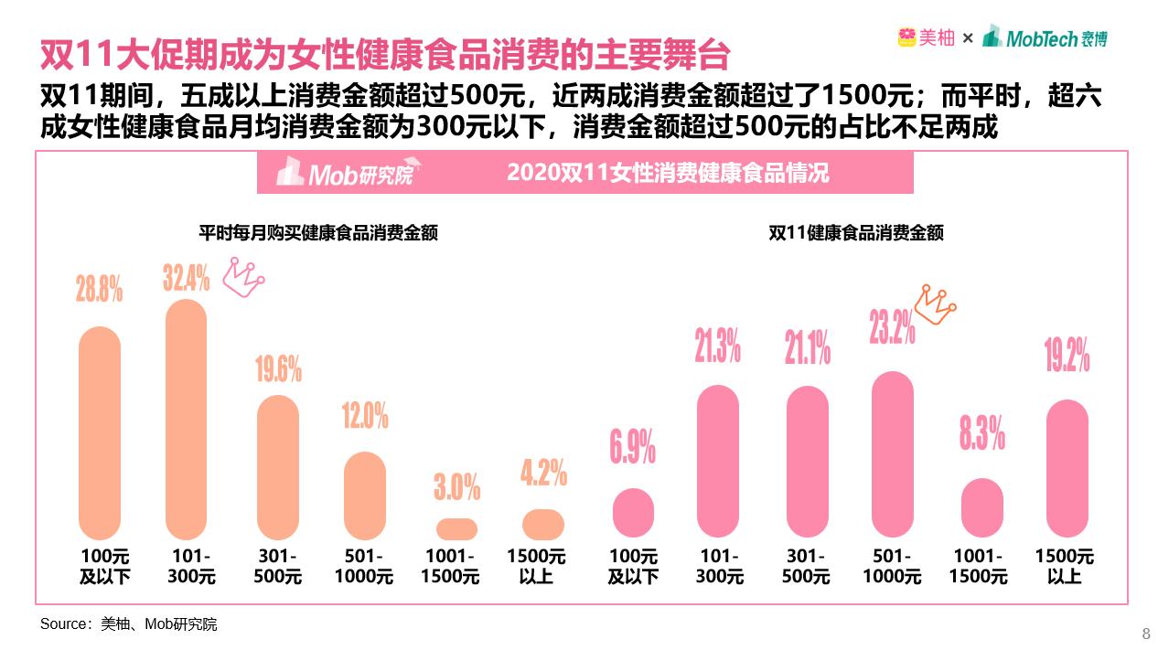 美柚女性消费报告:育儿妈妈青睐电商节 备孕人群对价格不敏感