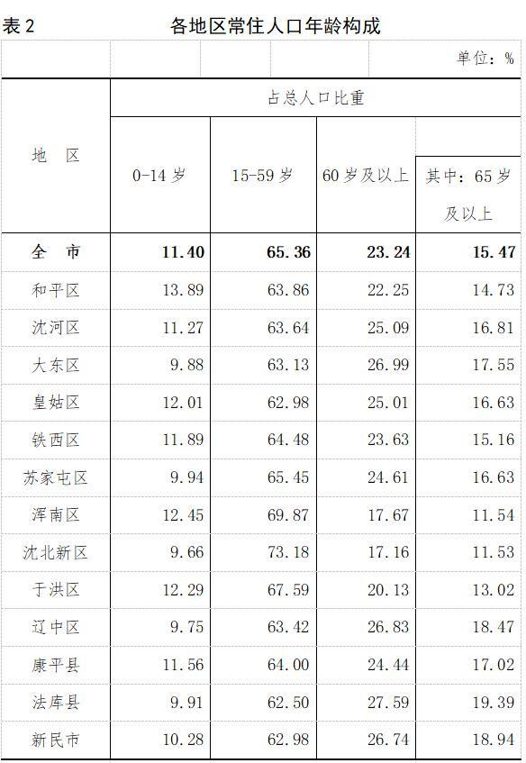 最近人口普查_据最新人口普查显示:沈阳常住人口已达907万人