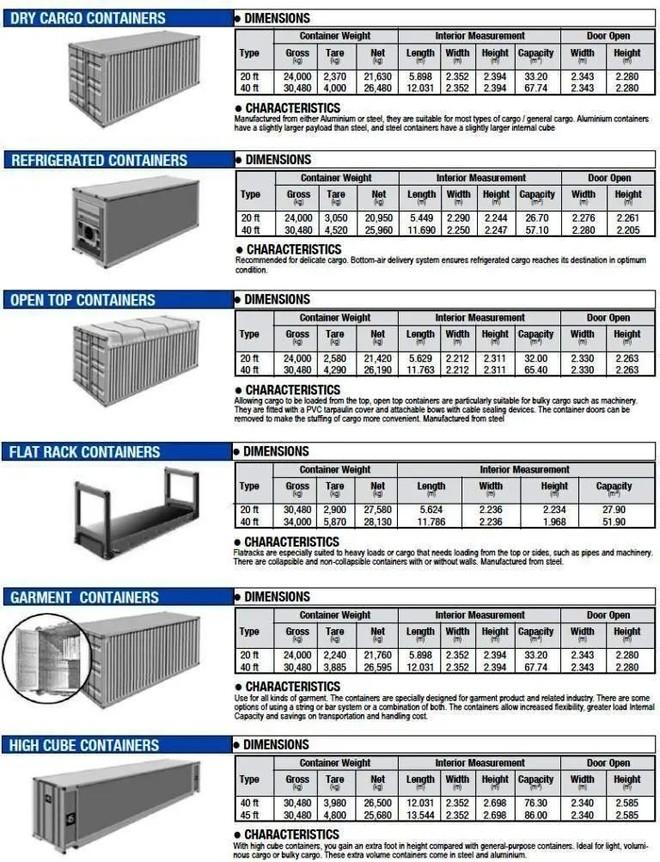 海运集装箱类型