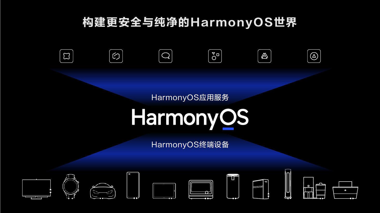 HarmonyOS是「为互联网时代打造的智能终端操作系统」 华为