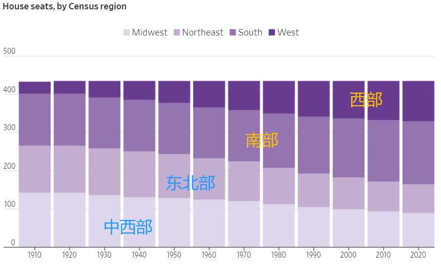 美国共有多少人口_2020美国人口总数(美国现在有多少人口2020)