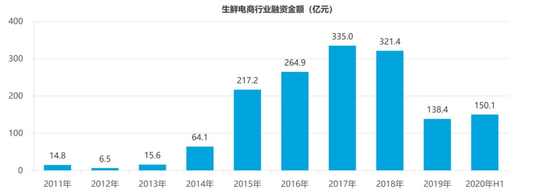 图:生鲜电商行业融资金额(数据来源:Fastdata)
