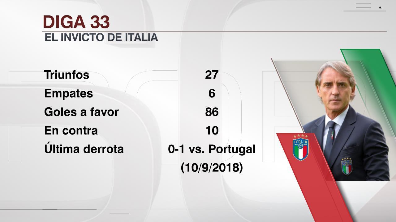 曼奇尼的意大利已经连续33场不败。