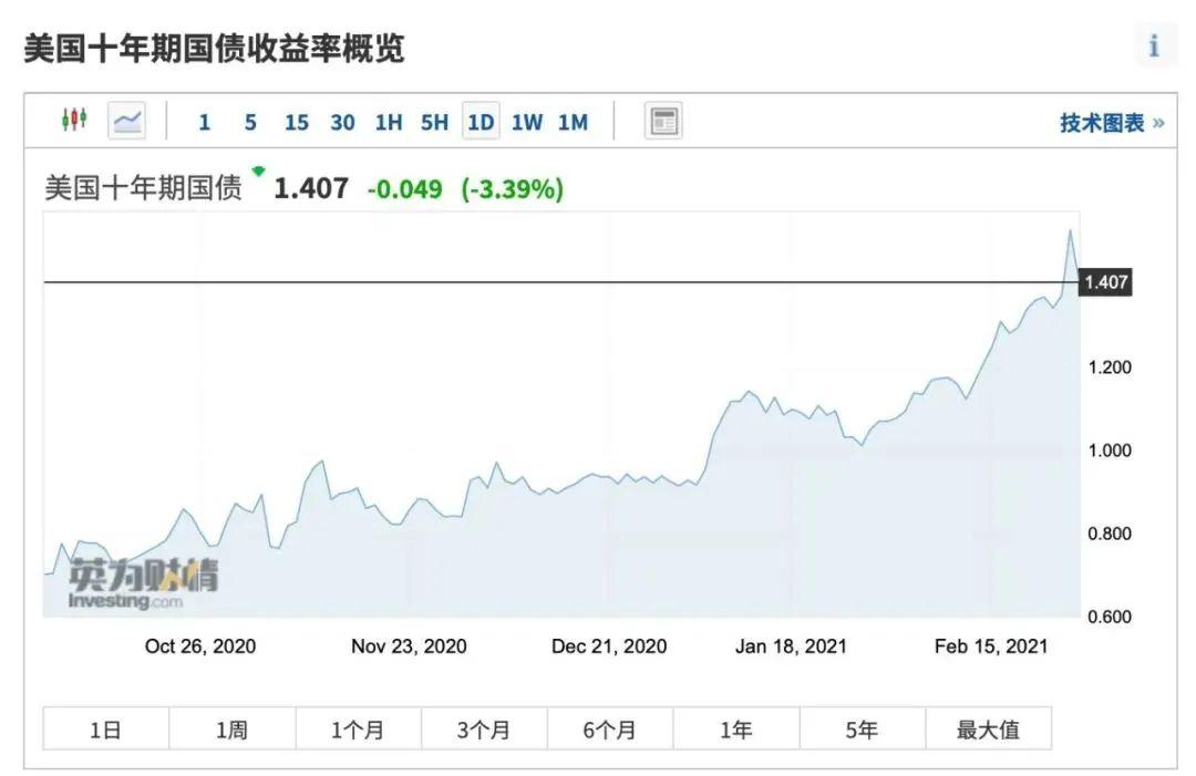 """美债收益率快速走高冲击波加大,全球股市周五""""跌""""声一片。"""