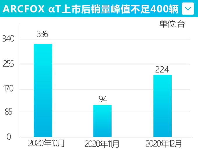 ARCFOX销量大幅增长138 SUV单月售出224辆-图3
