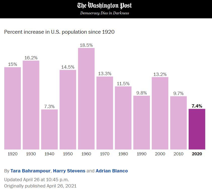 美国现在人口_美联储加息周期可能已结束 而不是刚刚开始