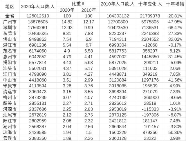 万博体育娱乐:广东流动人口超5200万,深圳十年猛增700多万人