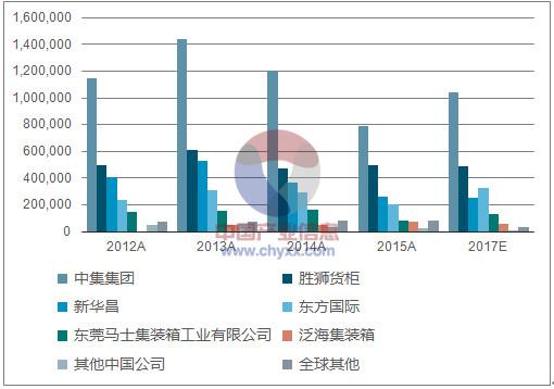 全球各企业集装箱产量(TEU) 来源:中国产业信息网