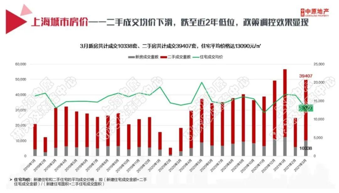 """""""谁先松动卖谁的"""",一个月下调100万元!上海的学区房凉了?"""