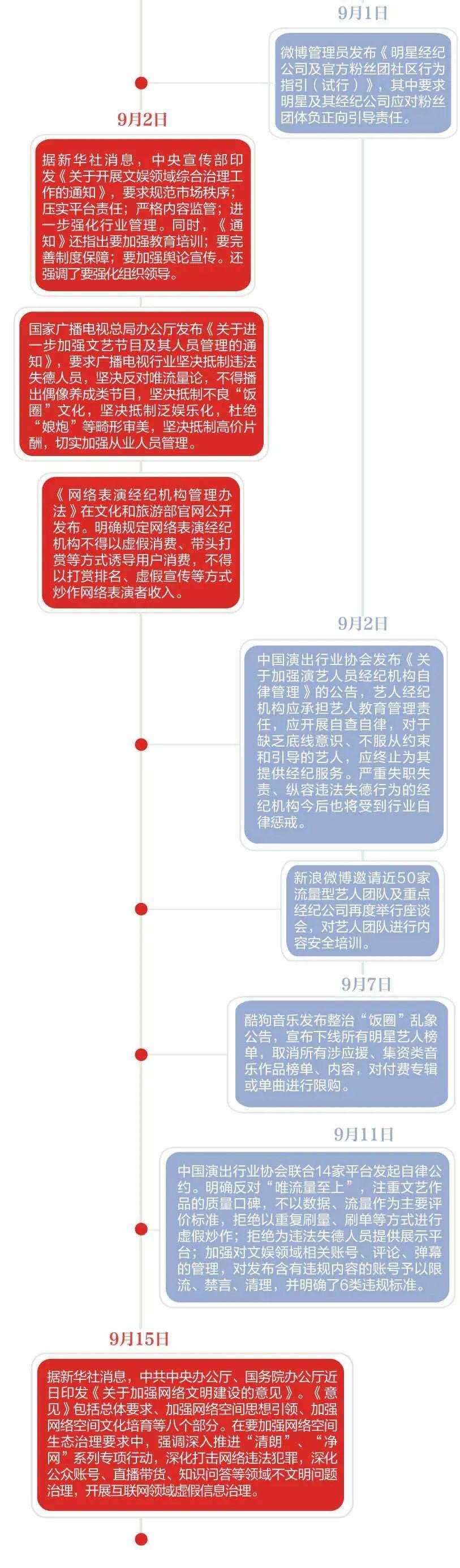 """饭圈""""清朗""""近百日,粉丝们:轻松也解脱丨调查"""