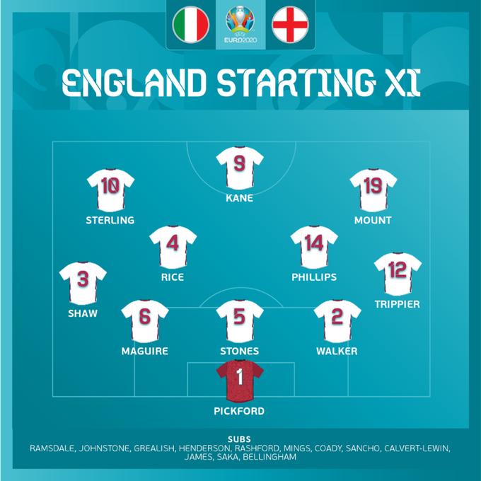 英格兰队首发。