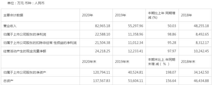"""拱东医疗年报净利倍增且营收同增50% """"增收不"""