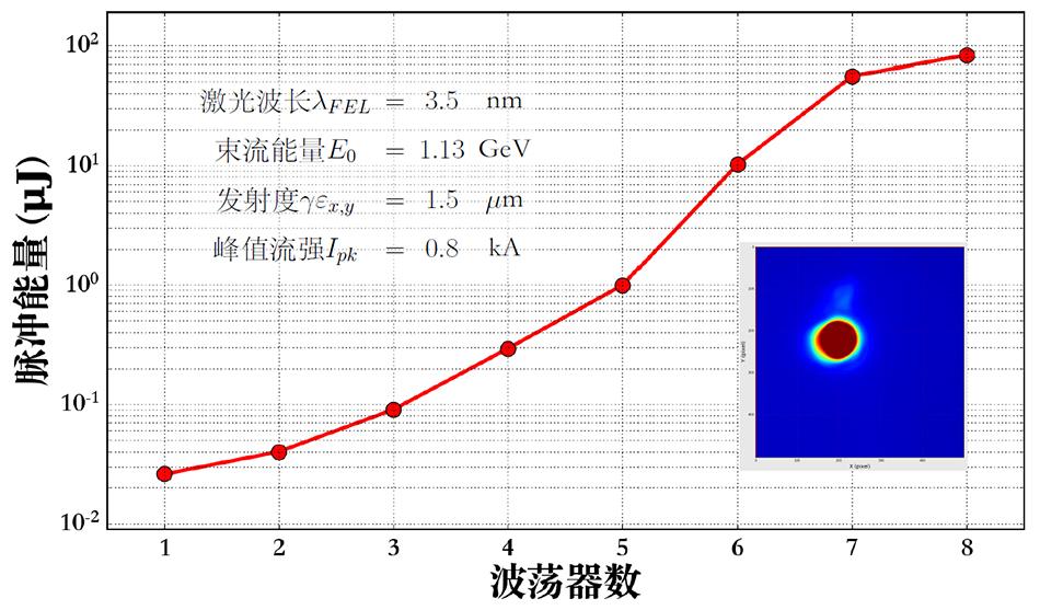 3.5纳米自由电子激光饱和增益曲线、光斑和主要参数