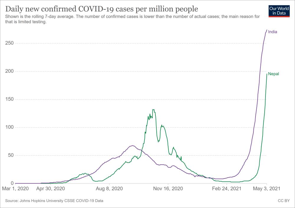 疫情扩散!印度周边多国慌了!人口不到3000万的尼泊尔日增确诊超7000!