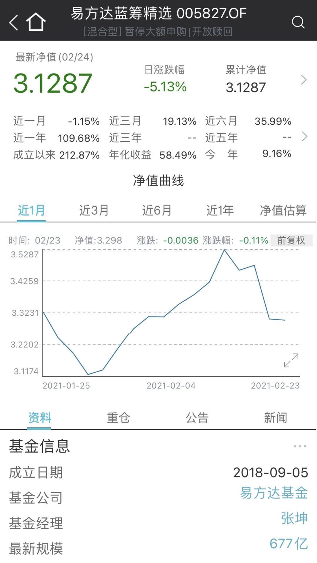 易方达蓝筹精选近1个月走势,来源:Wind