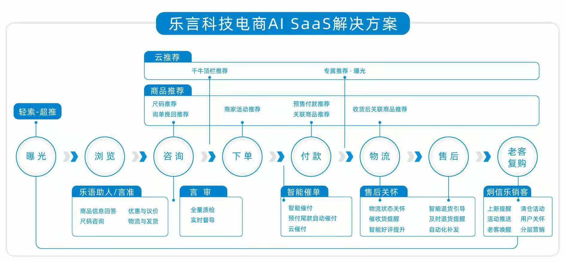 36氪首发|AI SaaS 服务商乐言科技完成数亿元D轮融资,中金资本、上海人工智能产业投资基金领投