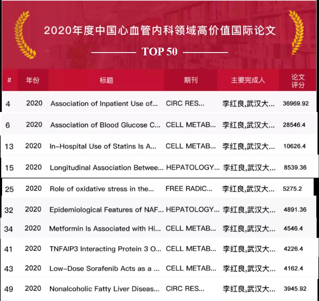 李红良团队10篇论文入选2020年度中国心血管内科领域高价值论文TOP50