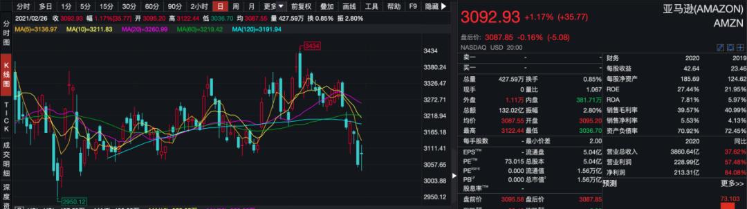 在A股市场,贵州茅台从2627.88的高点,跌到了2122.78元每股。