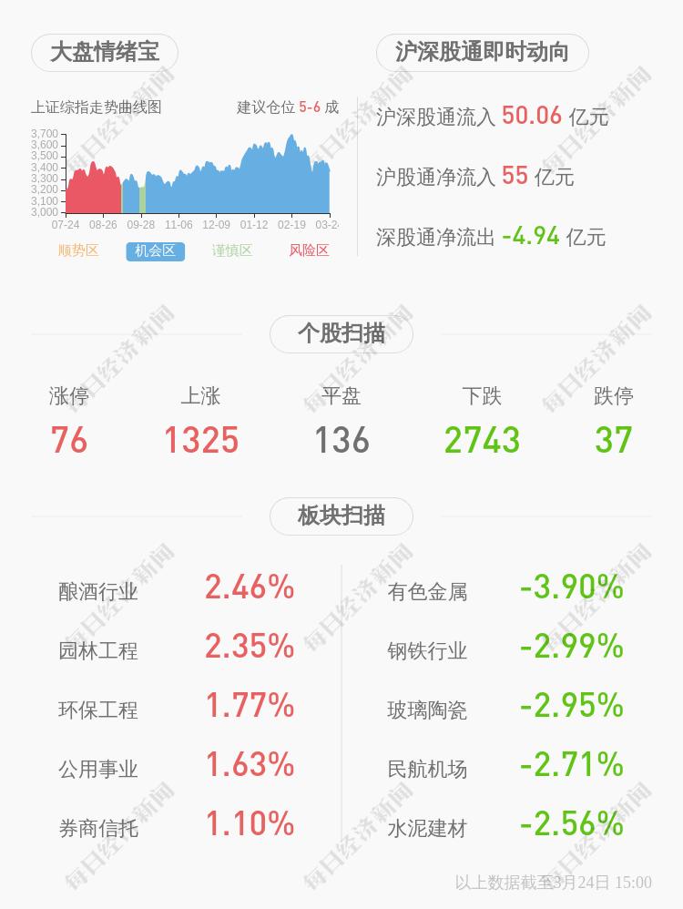 宗申动力:控股股东解除质押7400万股股份