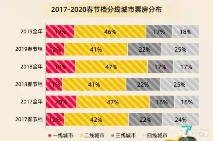 春节档和平常一二三四线城市票房占比对比