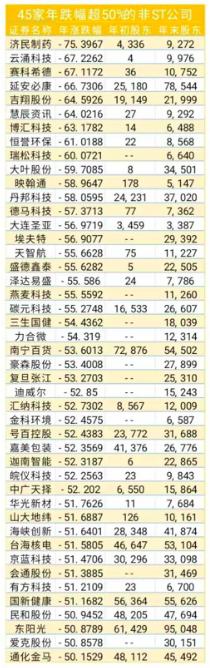 45家跌幅最大的.png