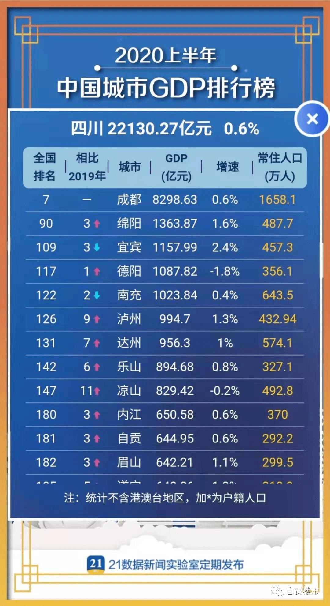 △自贡GDP排名在四川来说不大乐观/21数据新闻实验室