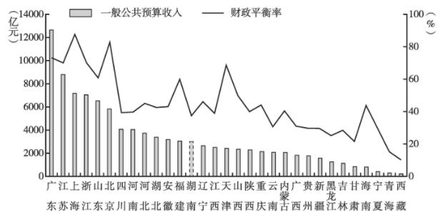 31个省份债务全解析:谁借钱最多,谁还钱压力最大?