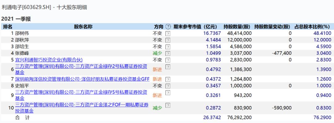 利通电子前十大股东 来源:Wind