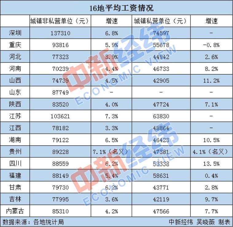 16地平均工资出炉:江苏首破10万大关 你那儿如何?