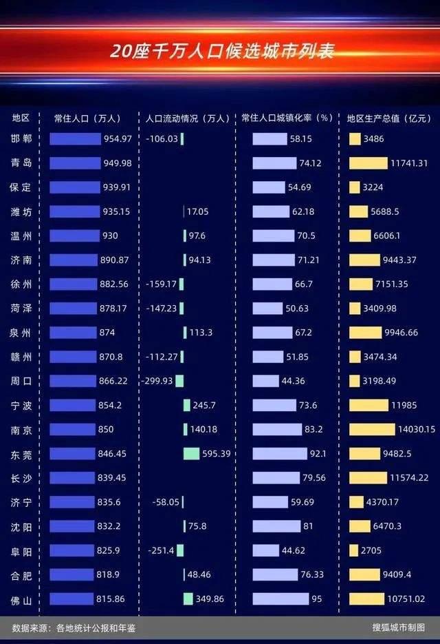 千万人口城市大洗牌!郑州杭州被严重低估,成都被广深反超?