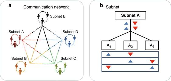 图|量子安全直接通信网络示意图(来源:Light Science & Applications)