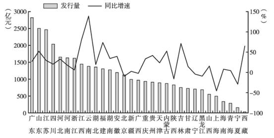 2020年1-6月31个省(区、市)地方债发行情况图表来源:《中国地方政府债券发展报告(2021)》