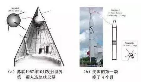 上图_ 前苏联和美国的第一颗卫星比较
