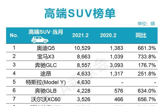 2月汽车销量排行榜:SUV销量冠军易主!