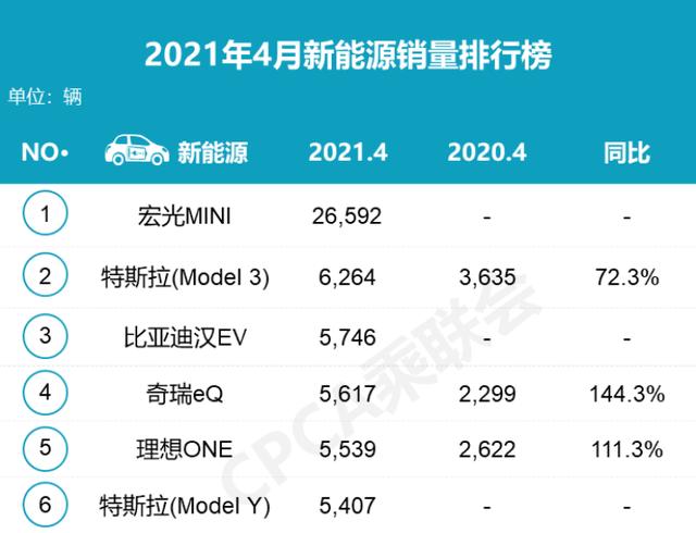 新造车中国4月销量排名 数据来源 / 乘联会