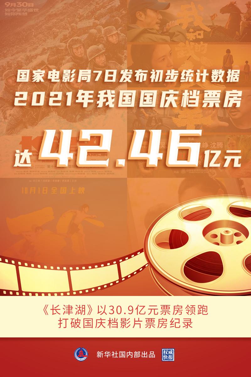 国家电影局:2021年我国国庆档票房达42.46亿元