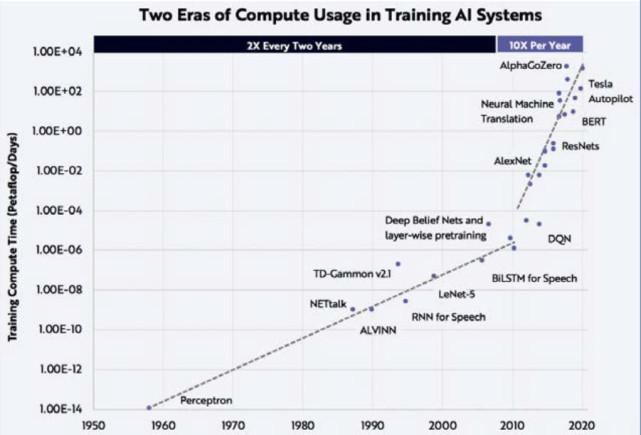 人工智能计算体系与通讯范式的瓶颈与展望