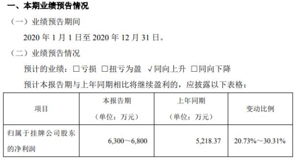 领信股份2020年预计净利6300万-6800万 人工智能业务取得突破发展