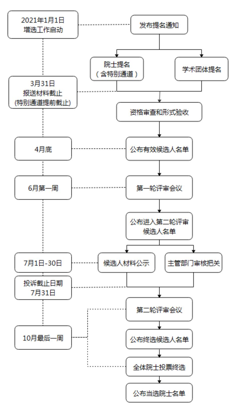 中国工程院2021年院士增选工作日程安排(图源:澎湃新闻)