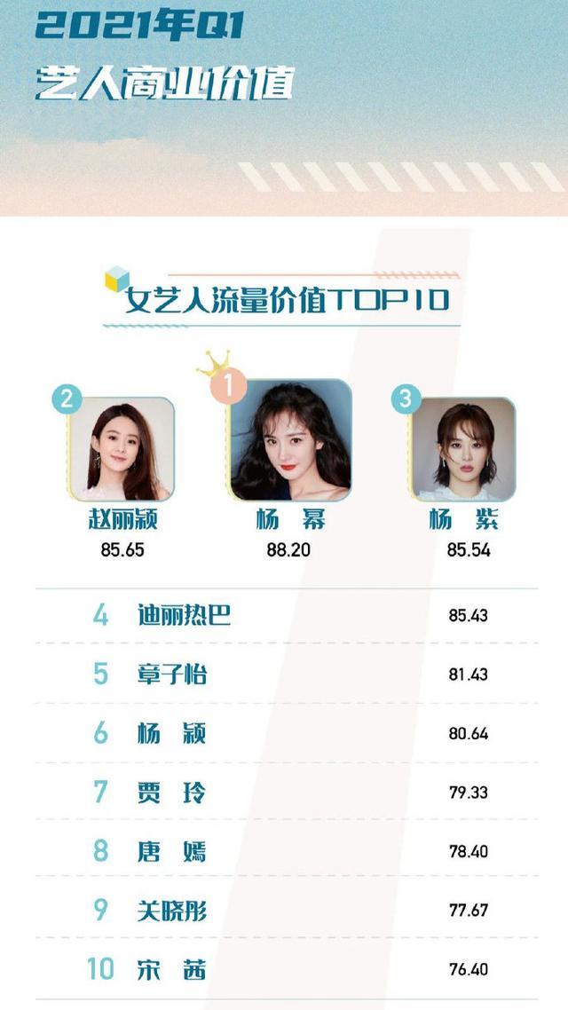 杨幂登顶最具价值女艺人,赵丽颖杨紫紧随其后,贾玲进前十