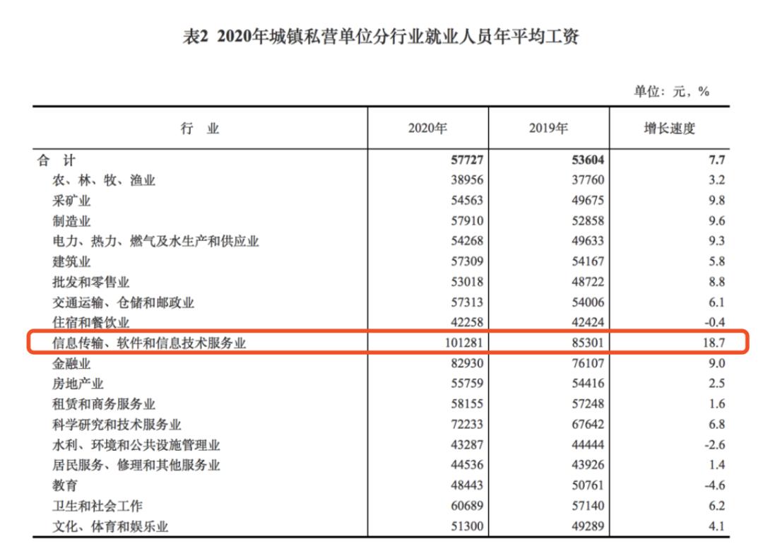 2020年城镇私营单位分行业就业人员年平均工资