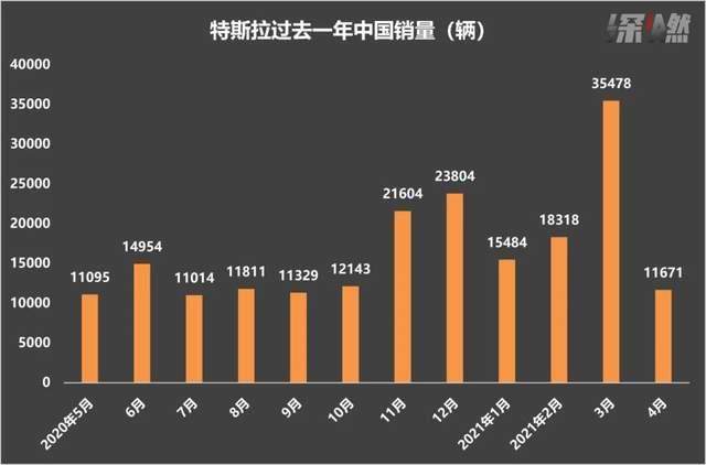 特斯拉过去一年中国销量 数据来源 / 乘联会