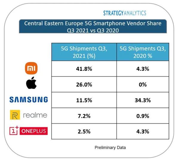 年出货量增长5700%!SA:小米在中东欧地区5G智能手机出货量第一