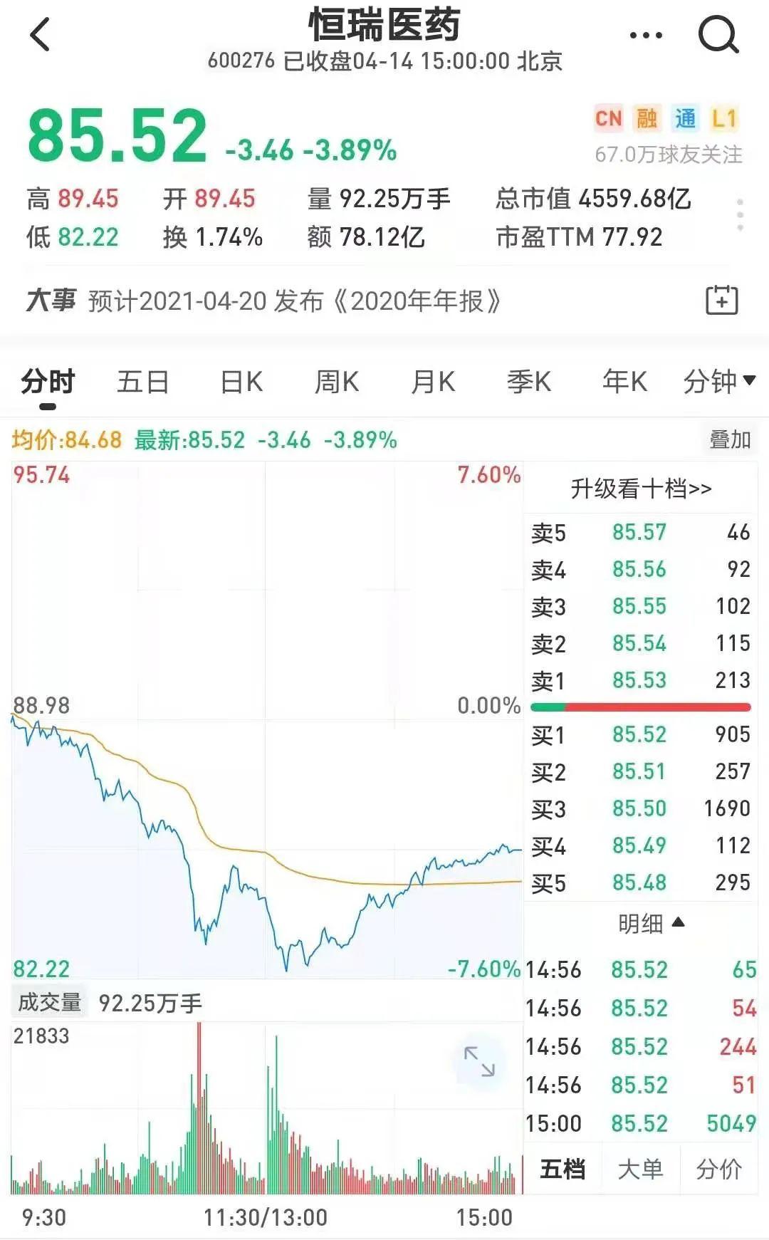 利空找到了!4500亿医药龙头突然跳水,刘彦春、董承非重仓股3连跌停