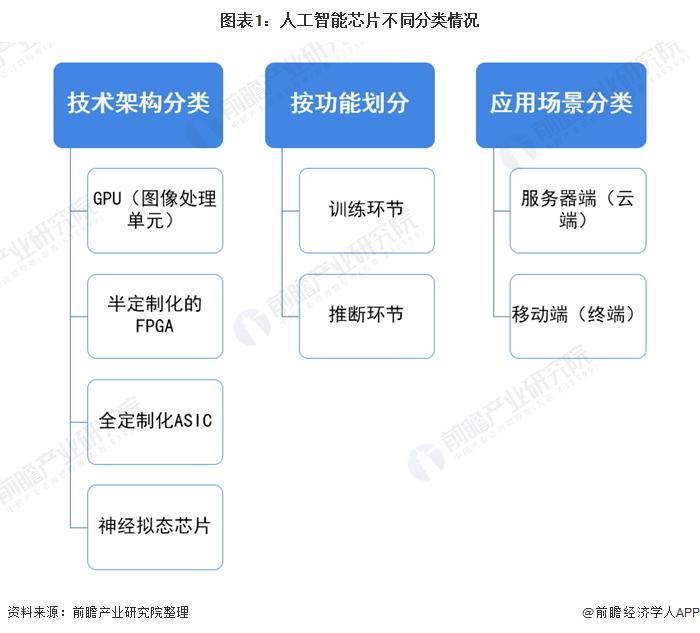 预见2021:《2021年中国人工智能芯片产业全景图谱》