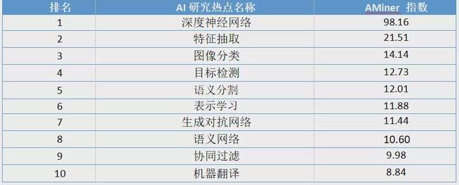 年度重磅发布:《人工智能发展报告2020》