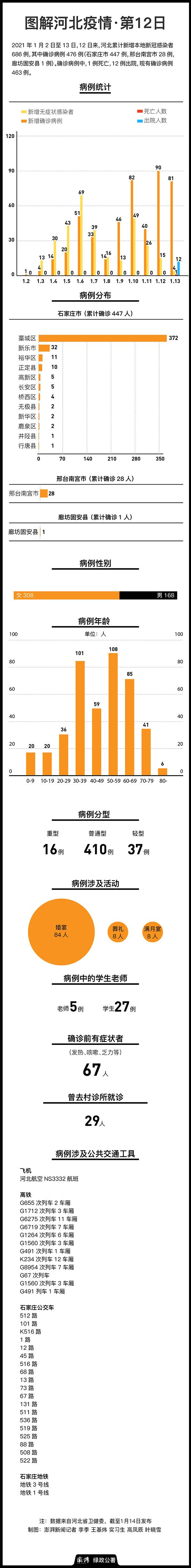 澎湃新闻梳理病例轨迹发现,河北确诊病例中,84人参加过婚礼,8人参加过葬礼,8人参加过满月宴。此外,截至1月13日,确诊病例中已有老师5人、学生27人。