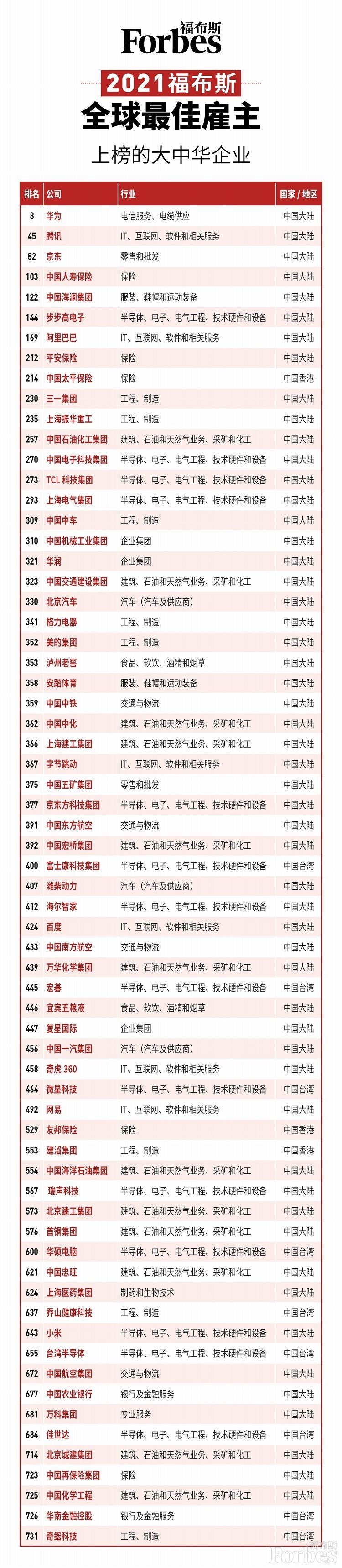 """2021全球最佳雇主中国子榜:华为第一,""""五泸""""上榜却无贵州茅台"""
